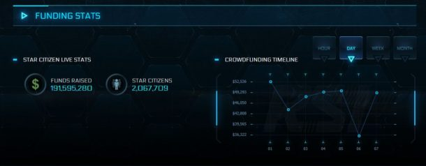 Star Citizen Funding Stats