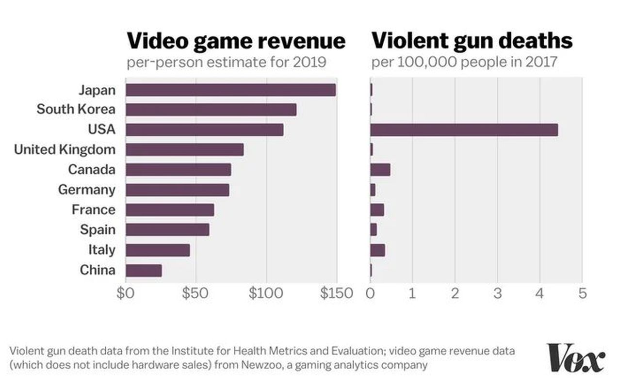 Video Game Violence Revenue