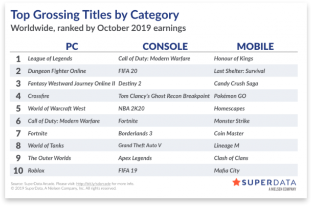 Superdata Game Sales October 2019