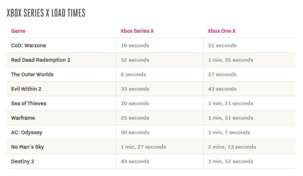 Xbox Series X Load Times
