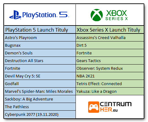 Xbox Series X vs PlayStation 5 Hry