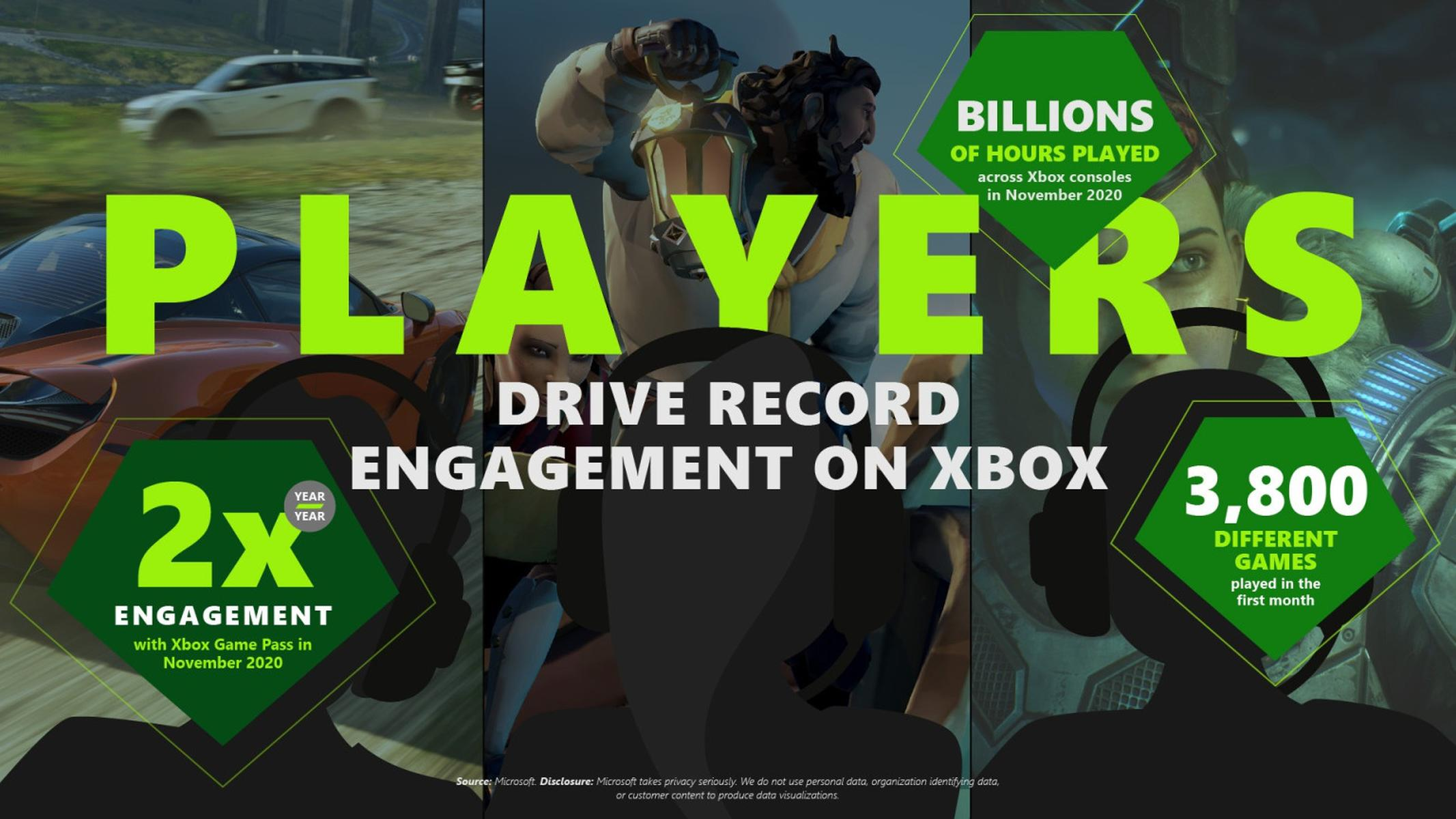 Xbox Game Pass Number of Players