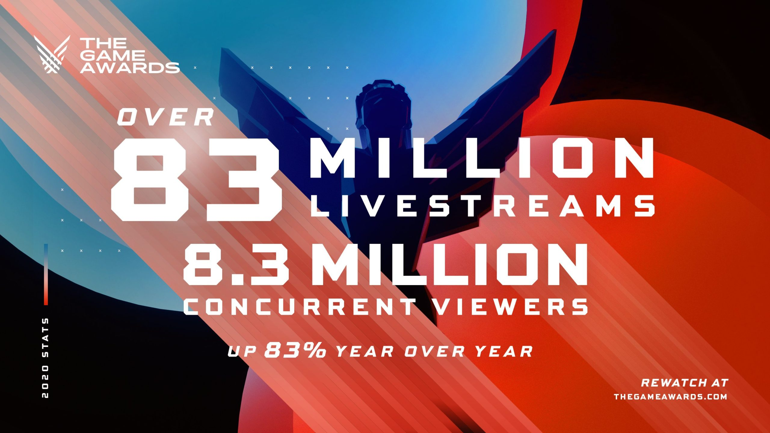 the game awards 2020 viewers count