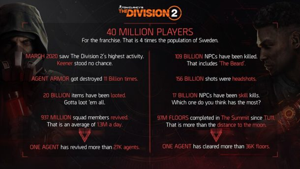 The Division 2 Stats